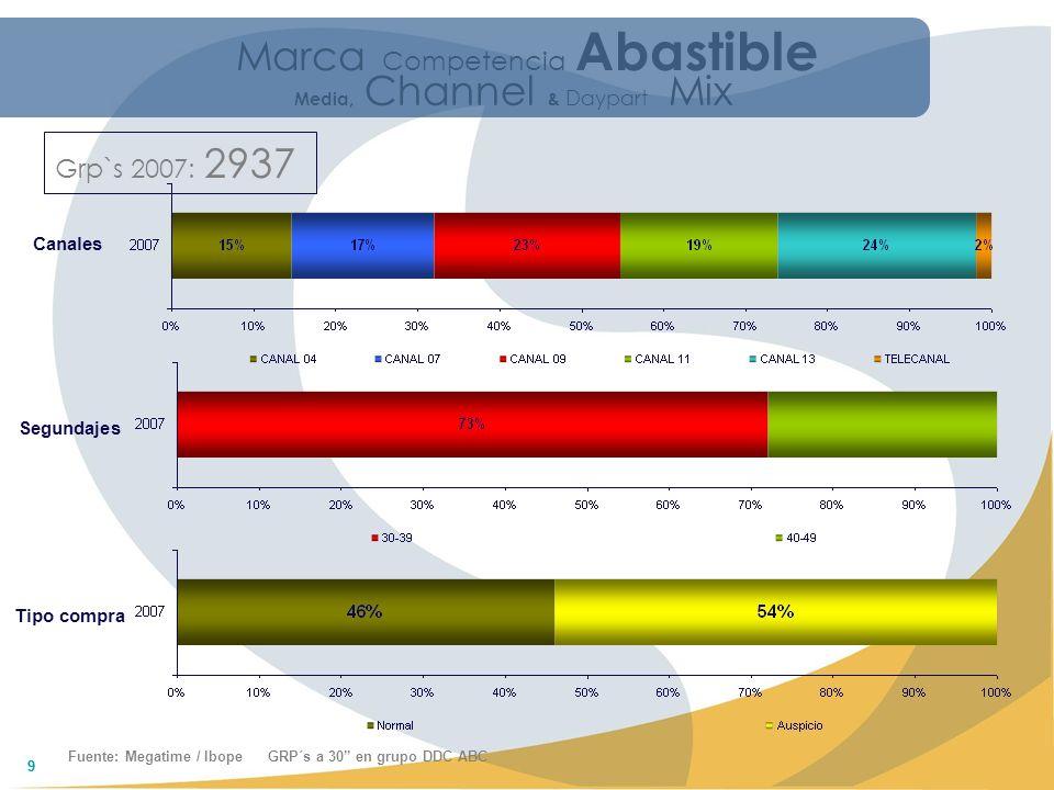 10 Canales Grp`s 2007: 2824 Fuente: Megatime / Ibope GRP´s a 30 en grupo DDC ABC Segundajes Tipo compra Marca Competencia Abastible Media, Channel & Daypart Mix