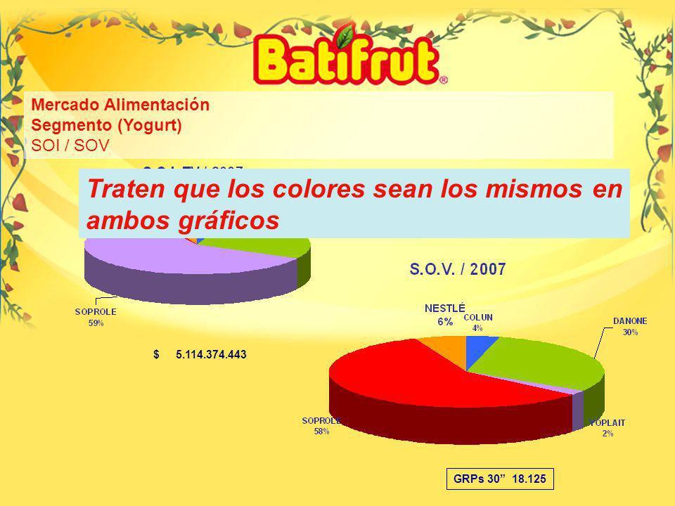 11 Mercado Alimentación Segmento (Yogurt) SOI / SOV GRPs 30 18.125 $ 5.114.374.443 Traten que los colores sean los mismos en ambos gráficos