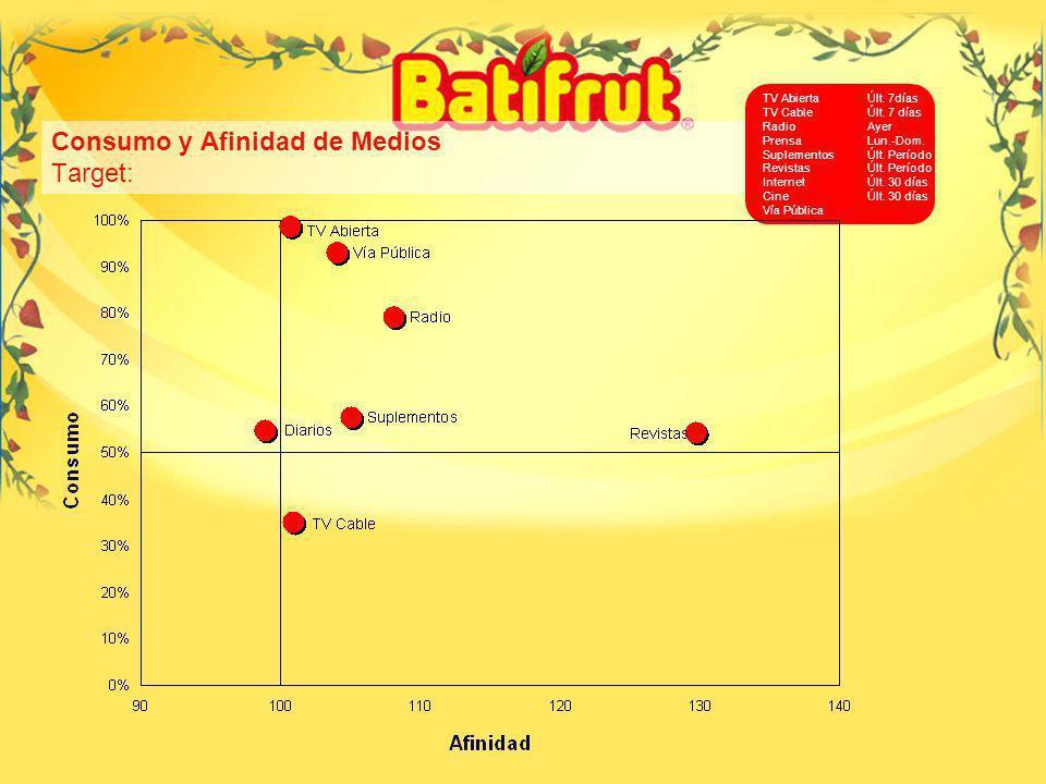 20 Consumo y Afinidad de Medios Target: TV AbiertaÚlt. 7días TV CableÚlt. 7 días RadioAyer PrensaLun.-Dom. SuplementosÚlt. Período RevistasÚlt. Períod