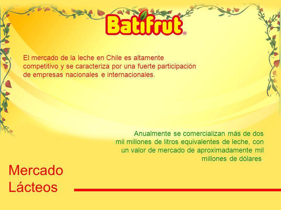 33 Mercado Lácteos El mercado de la leche en Chile es altamente competitivo y se caracteriza por una fuerte participación de empresas nacionales e int