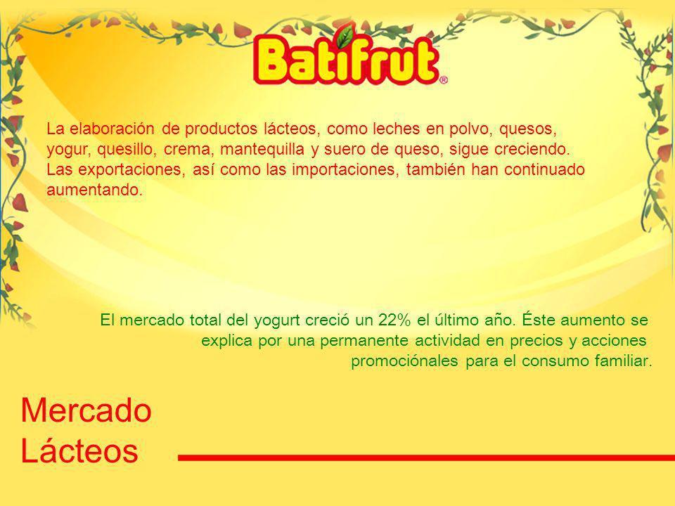 44 El mercado total del yogurt creció un 22% el último año.