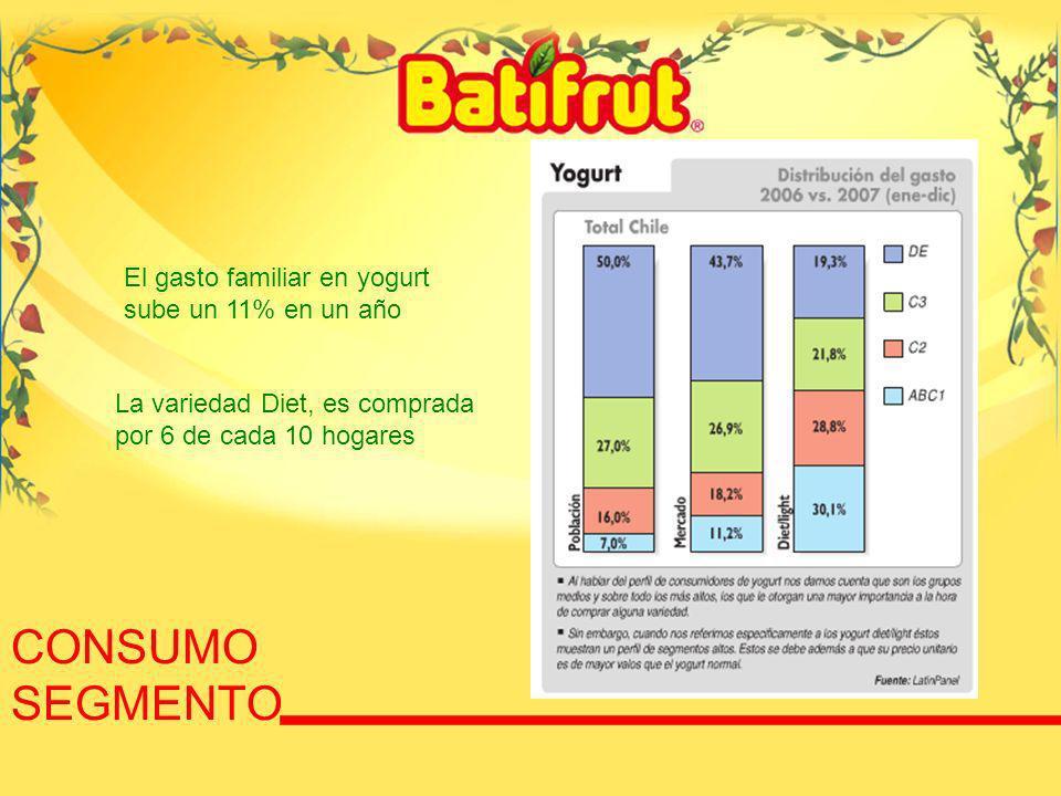 77 CONSUMO SEGMENTO El gasto familiar en yogurt sube un 11% en un año La variedad Diet, es comprada por 6 de cada 10 hogares