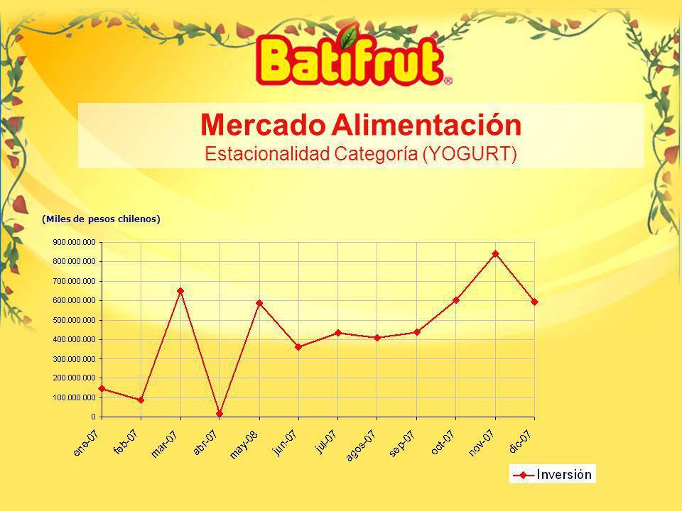 10 (Miles de pesos chilenos) Estacionalidad Categoría Alimentación Rubro Yogurt por marca