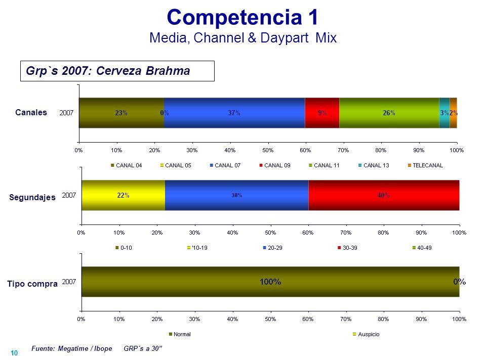 10 Competencia 1 Media, Channel & Daypart Mix Canales Grp`s 2007: Cerveza Brahma Fuente: Megatime / Ibope GRP´s a 30 Segundajes Tipo compra