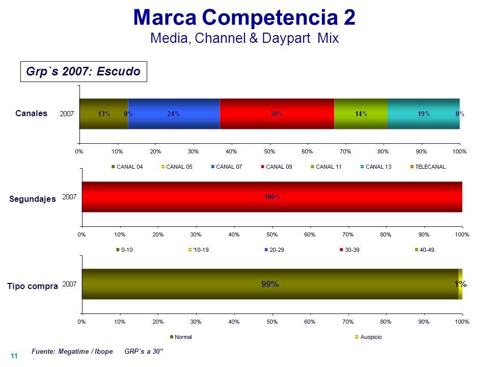 11 Marca Competencia 2 Media, Channel & Daypart Mix Canales Grp`s 2007: Escudo Fuente: Megatime / Ibope GRP´s a 30 Segundajes Tipo compra