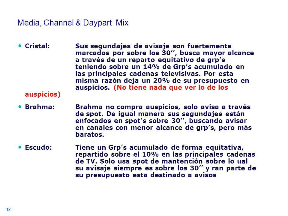 12 Media, Channel & Daypart Mix Cristal: Sus segundajes de avisaje son fuertemente marcados por sobre los 30, busca mayor alcance a través de un repar