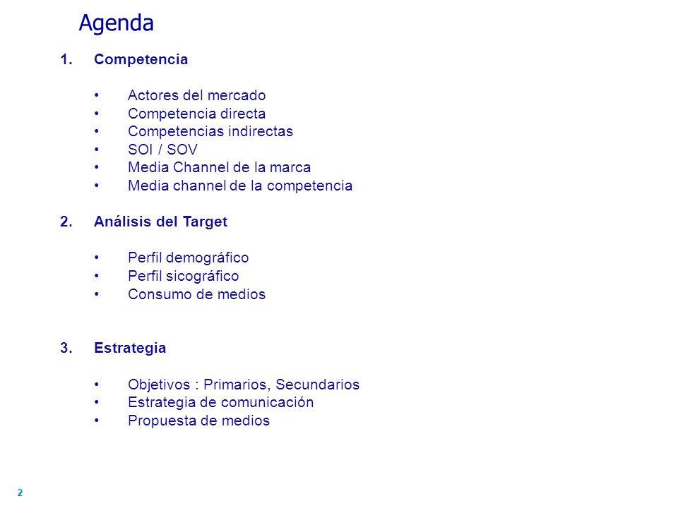 22 Agenda 1.Competencia Actores del mercado Competencia directa Competencias indirectas SOI / SOV Media Channel de la marca Media channel de la compet