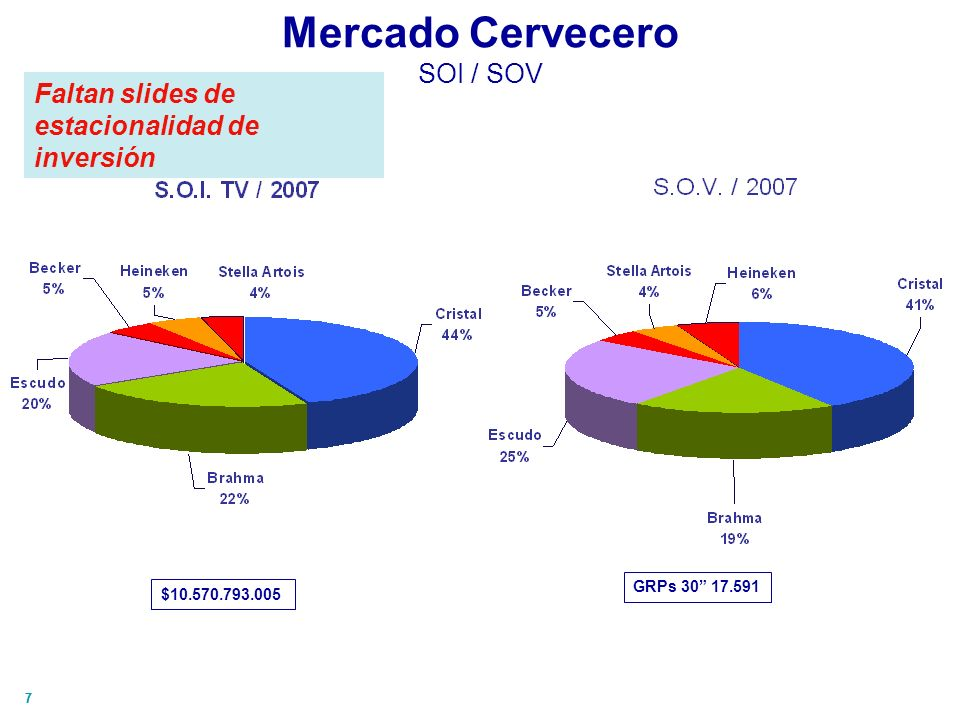 77 Mercado Cervecero SOI / SOV $10.570.793.005 GRPs 30 17.591 Faltan slides de estacionalidad de inversión
