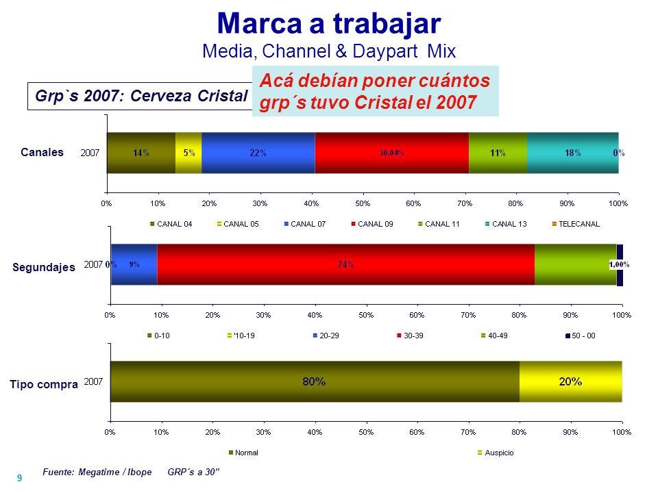 99 Marca a trabajar Media, Channel & Daypart Mix Canales Grp`s 2007: Cerveza Cristal Fuente: Megatime / Ibope GRP´s a 30 Segundajes Tipo compra Acá de