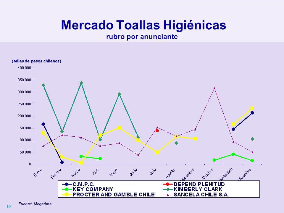 10 (Miles de pesos chilenos) Mercado Toallas Higiénicas rubro por anunciante Fuente: Megatime