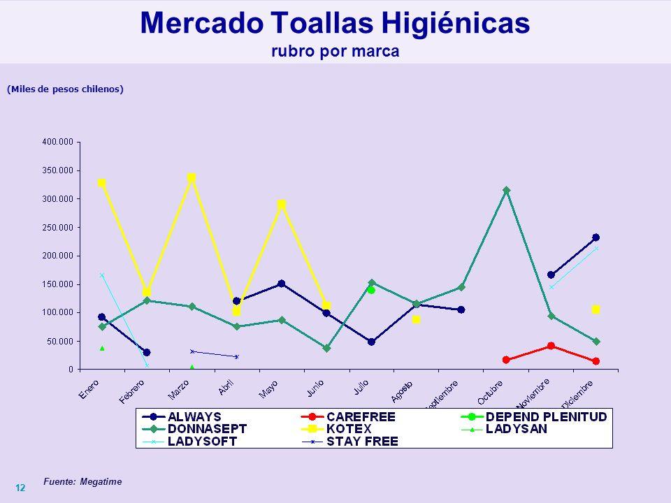 12 (Miles de pesos chilenos) Mercado Toallas Higiénicas rubro por marca Fuente: Megatime