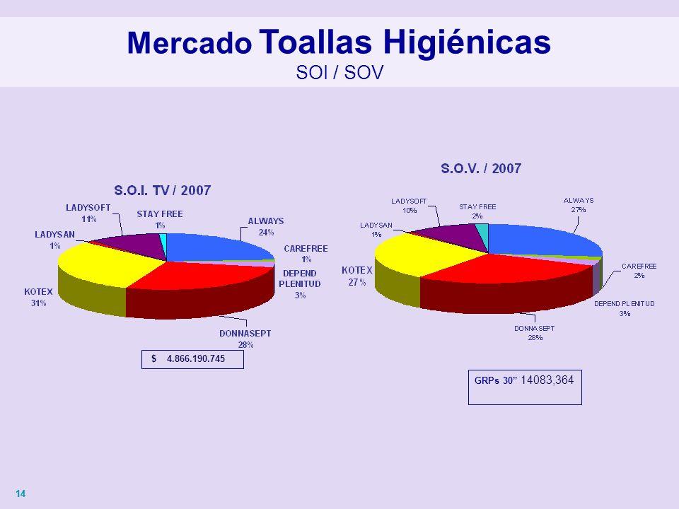14 Mercado Toallas Higiénicas SOI / SOV $ 4.866.190.745 GRPs 30 14083,364