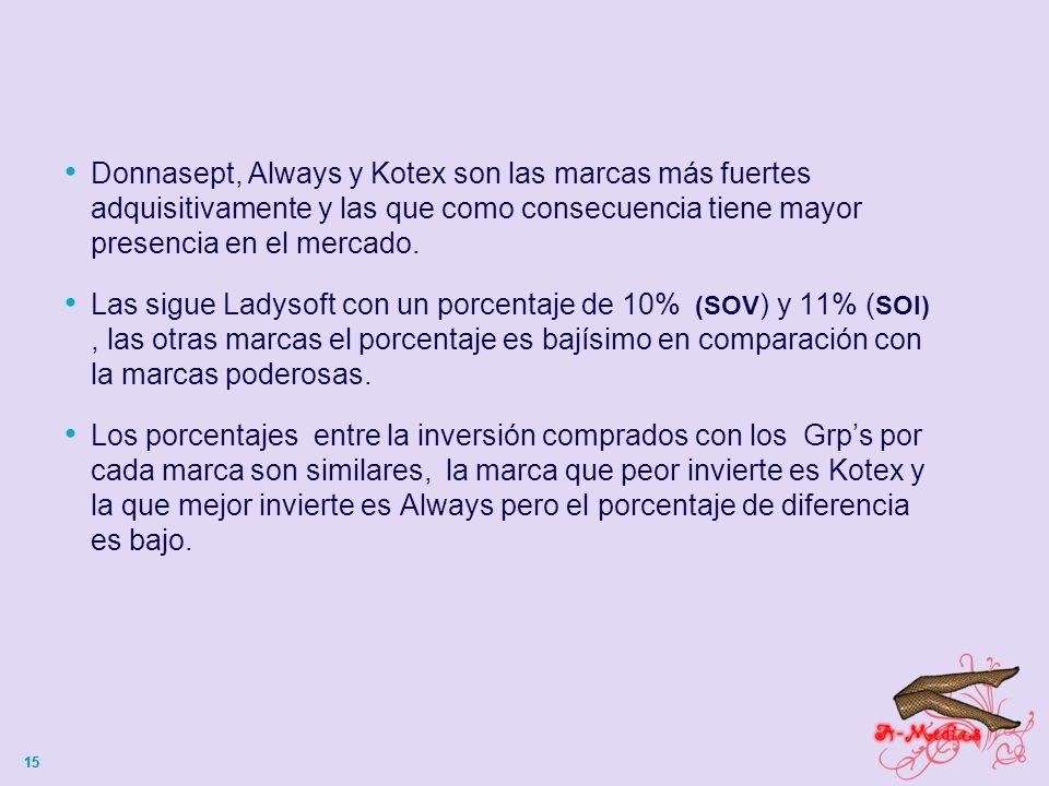 15 Donnasept, Always y Kotex son las marcas más fuertes adquisitivamente y las que como consecuencia tiene mayor presencia en el mercado.