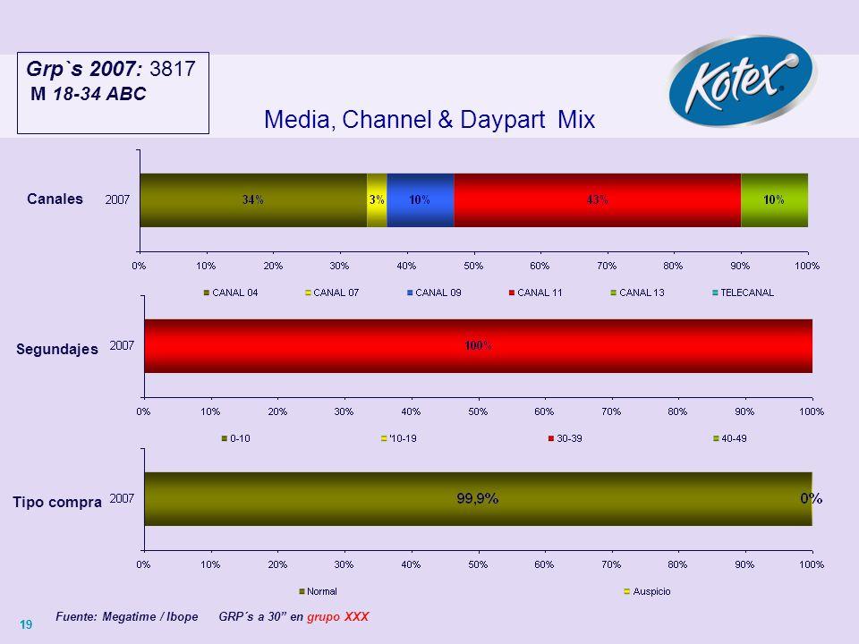 19 Media, Channel & Daypart Mix Canales Grp`s 2007: 3817 M 18-34 ABC Fuente: Megatime / Ibope GRP´s a 30 en grupo XXX Segundajes Tipo compra