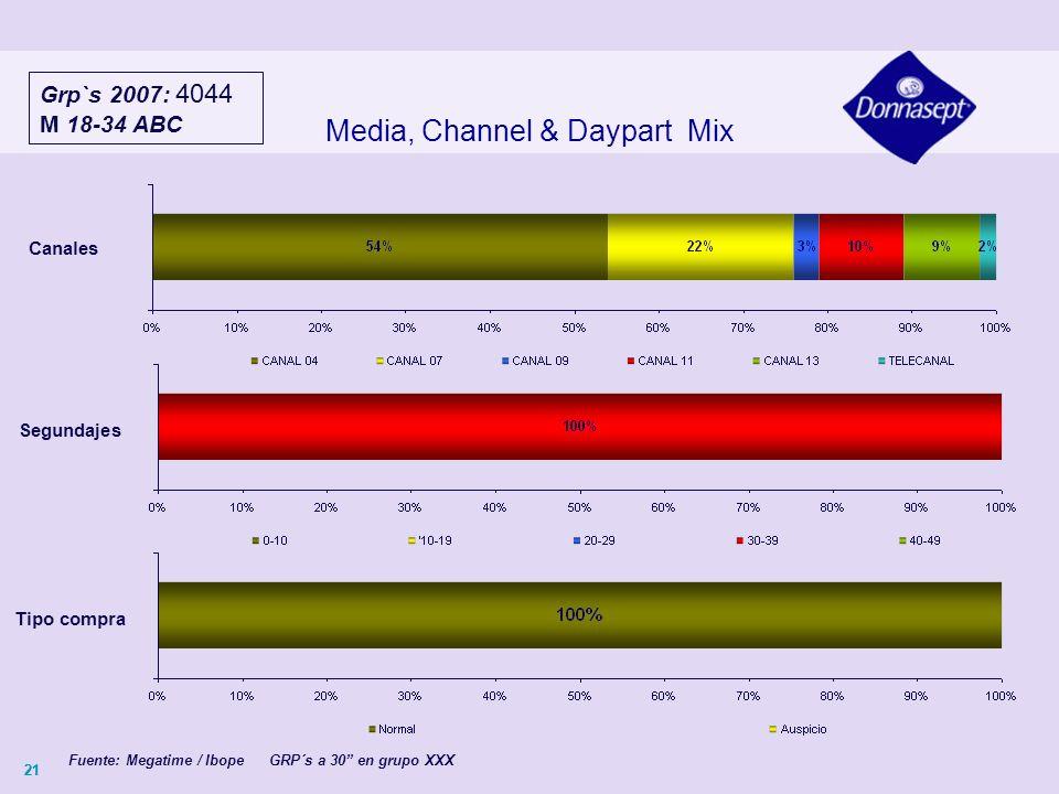 21 Media, Channel & Daypart Mix Canales Grp`s 2007: 4044 M 18-34 ABC Fuente: Megatime / Ibope GRP´s a 30 en grupo XXX Segundajes Tipo compra