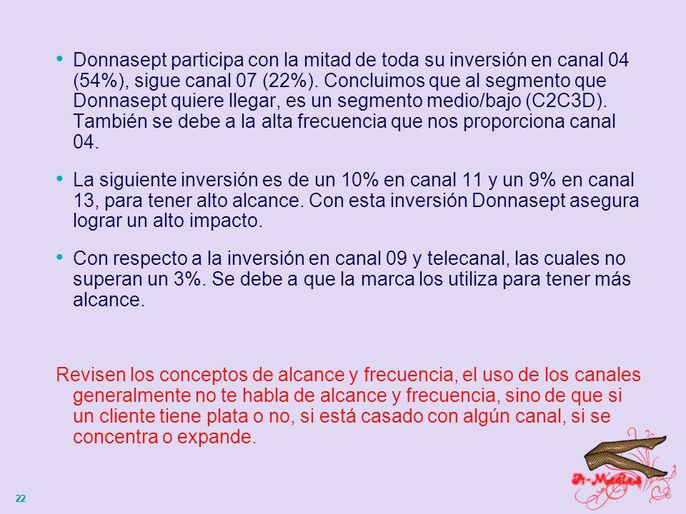 22 Donnasept participa con la mitad de toda su inversión en canal 04 (54%), sigue canal 07 (22%).