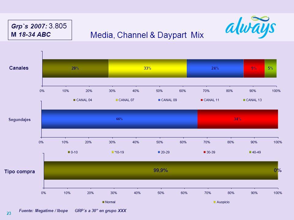 23 Media, Channel & Daypart Mix Canales Fuente: Megatime / Ibope GRP´s a 30 en grupo XXX Segundajes Tipo compra Grp`s 2007: 3.805 M 18-34 ABC