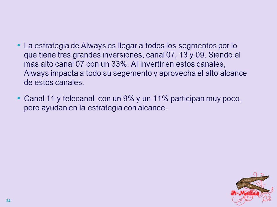 24 La estrategia de Always es llegar a todos los segmentos por lo que tiene tres grandes inversiones, canal 07, 13 y 09.