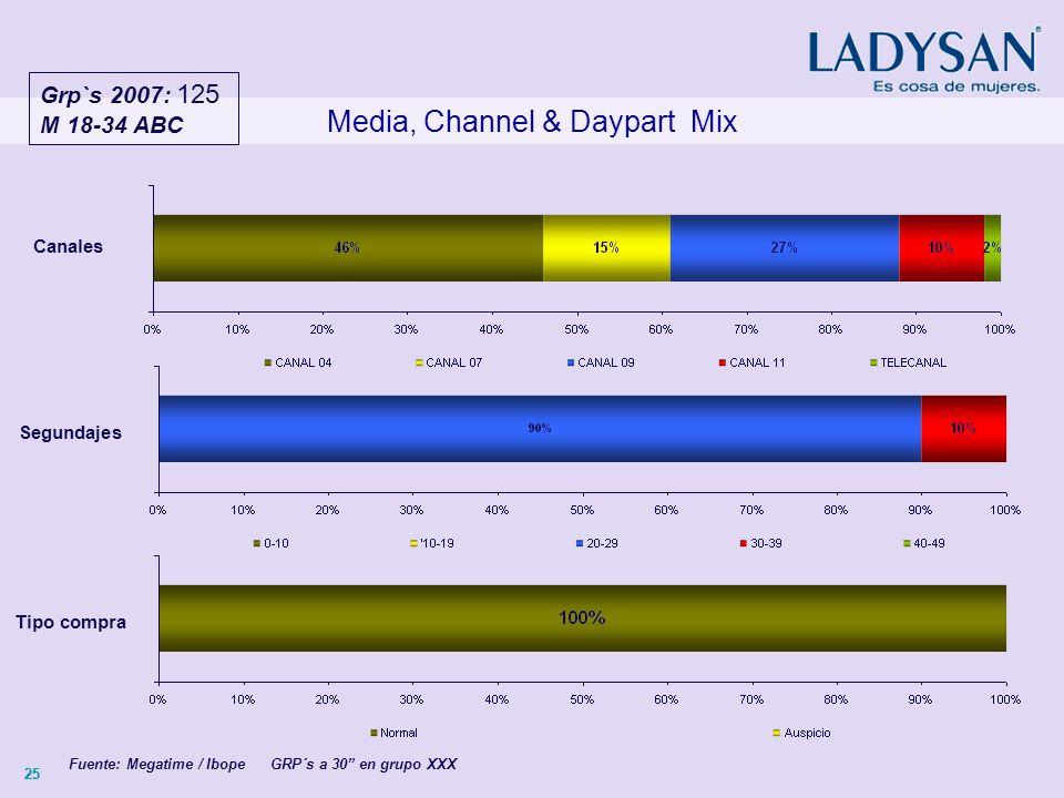 25 Media, Channel & Daypart Mix Canales Fuente: Megatime / Ibope GRP´s a 30 en grupo XXX Segundajes Tipo compra Grp`s 2007: 125 M 18-34 ABC