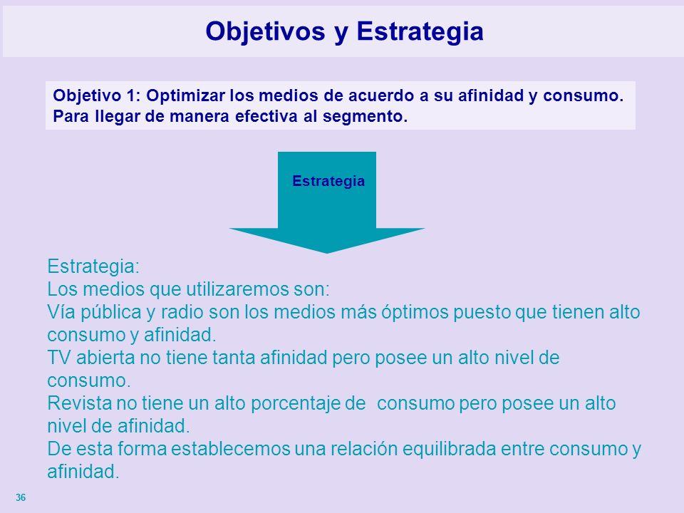 36 Objetivos y Estrategia Objetivo 1: Optimizar los medios de acuerdo a su afinidad y consumo.