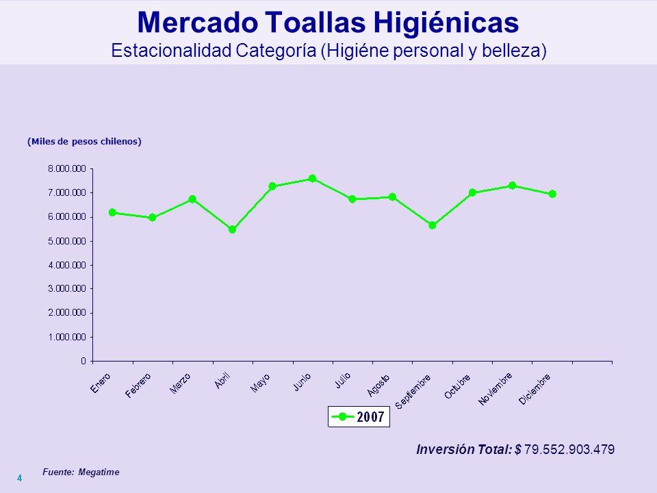 44 (Miles de pesos chilenos) Mercado Toallas Higiénicas Estacionalidad Categoría (Higiéne personal y belleza) Fuente: Megatime Inversión Total: $ 79.552.903.479