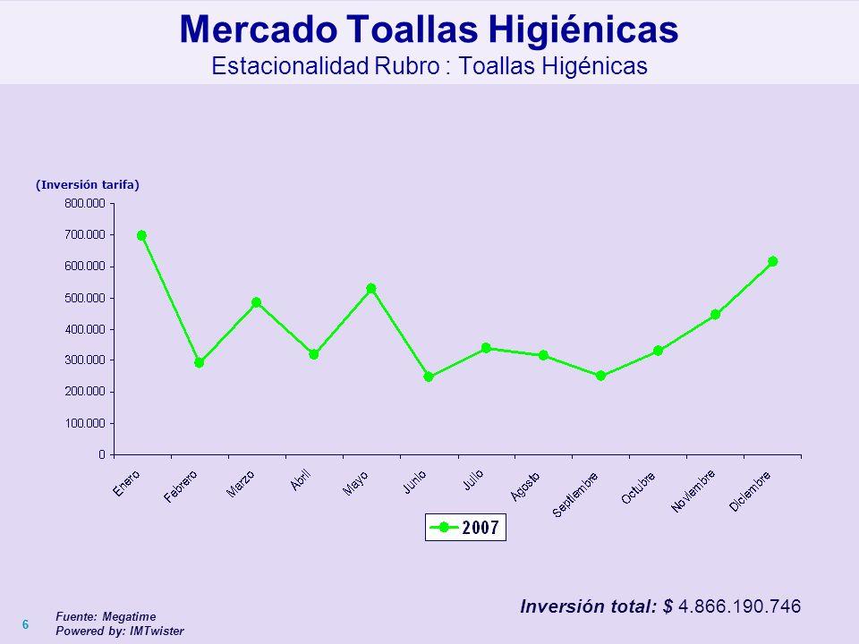 66 (Inversión tarifa) Mercado Toallas Higiénicas Estacionalidad Rubro : Toallas Higénicas Fuente: Megatime Powered by: IMTwister Inversión total: $ 4.866.190.746