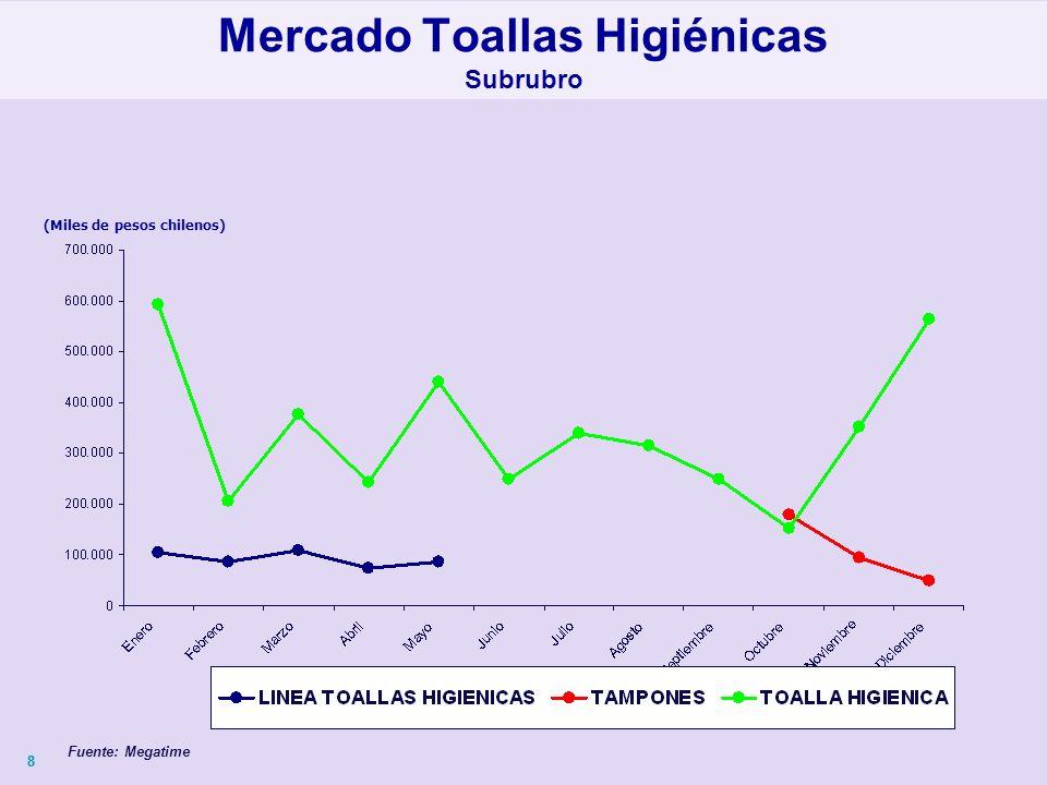 88 (Miles de pesos chilenos) Mercado Toallas Higiénicas Subrubro Fuente: Megatime