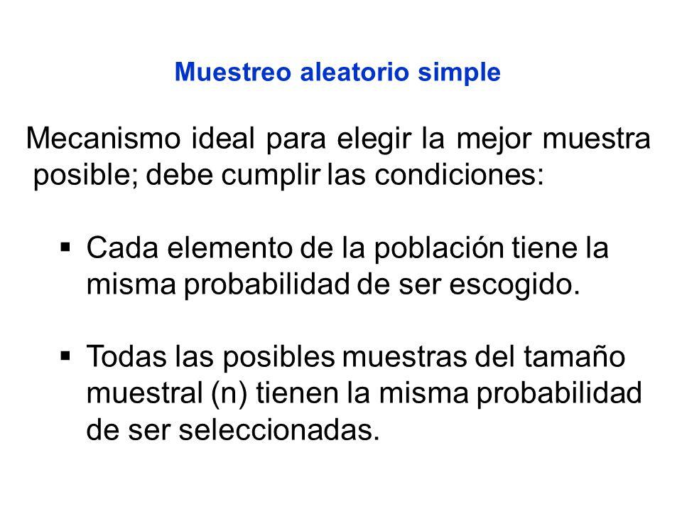 Muestreo aleatorio simple Mecanismo ideal para elegir la mejor muestra posible; debe cumplir las condiciones: Cada elemento de la población tiene la m