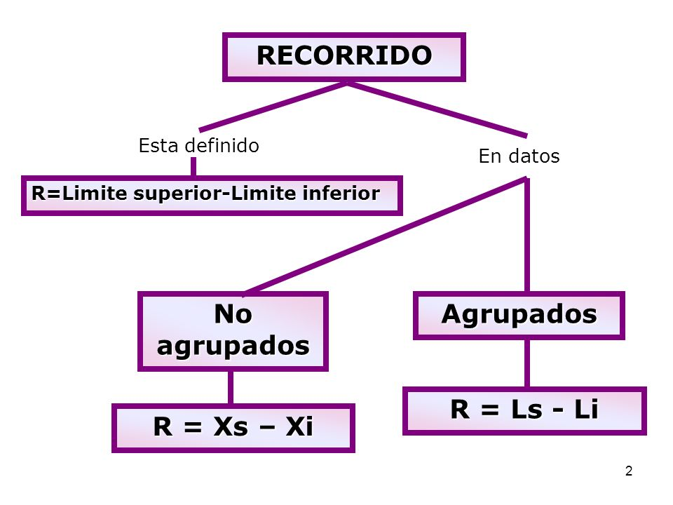 2 RECORRIDO Esta definido R=Limite superior-Limite inferior En datos No agrupados Agrupados R = Xs – Xi R = Ls - Li