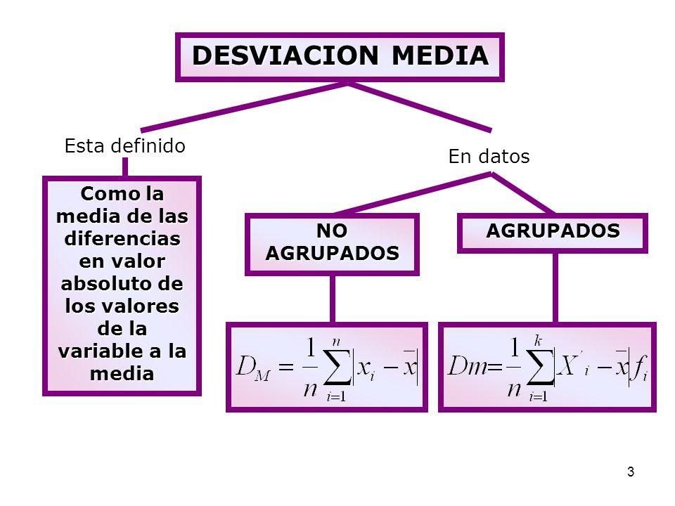 4 VARIANZA () VARIANZA ( ) Esta definido el grado de dispersión de las observaciones respecto a la media aritmética.