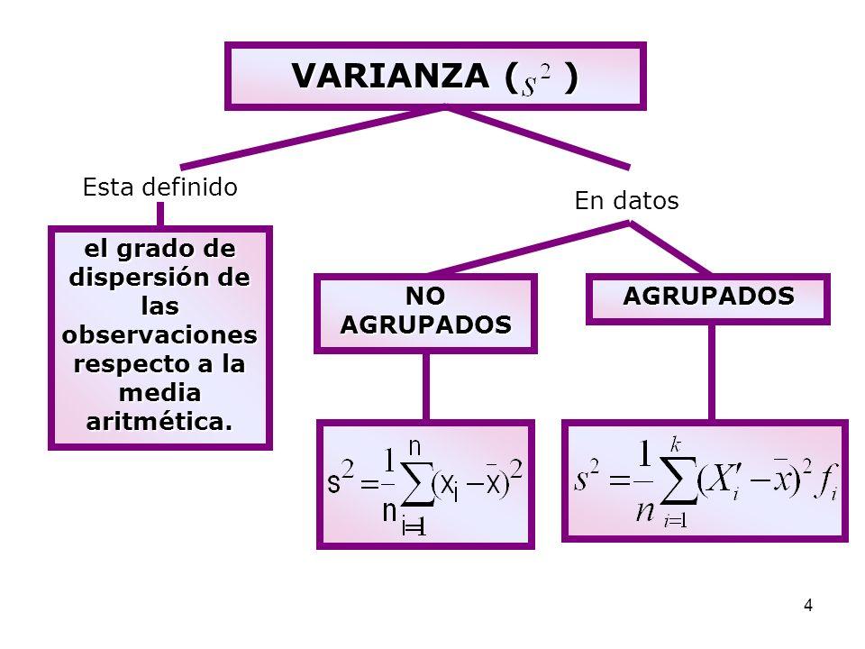4 VARIANZA () VARIANZA ( ) Esta definido el grado de dispersión de las observaciones respecto a la media aritmética. En datos NO AGRUPADOS AGRUPADOS
