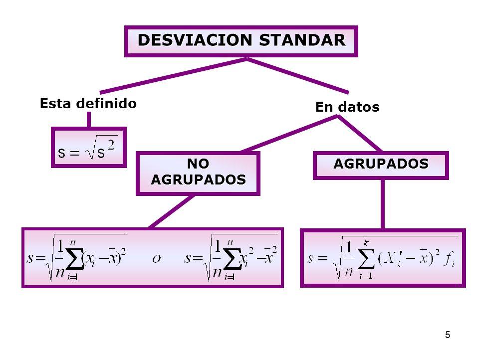 6 Medidas de forma Son aplicadas en función a la representación gráfica de los datos.