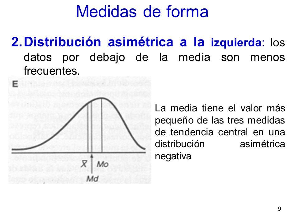 9 Medidas de forma 2.Distribución asimétrica a la izquierda: los datos por debajo de la media son menos frecuentes. La media tiene el valor más pequeñ