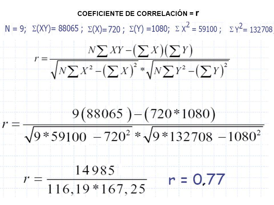 11 COEFICIENTE DE CORRELACIÓN = r