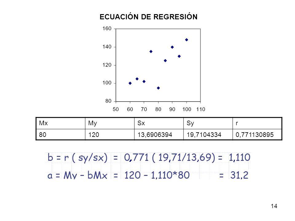 14 ECUACIÓN DE REGRESIÓN MxMySxSyr 8012013,690639419,71043340,771130895