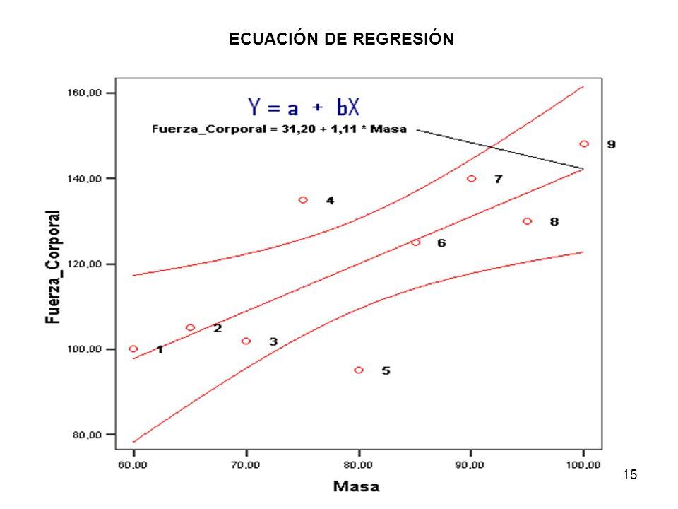 15 ECUACIÓN DE REGRESIÓN