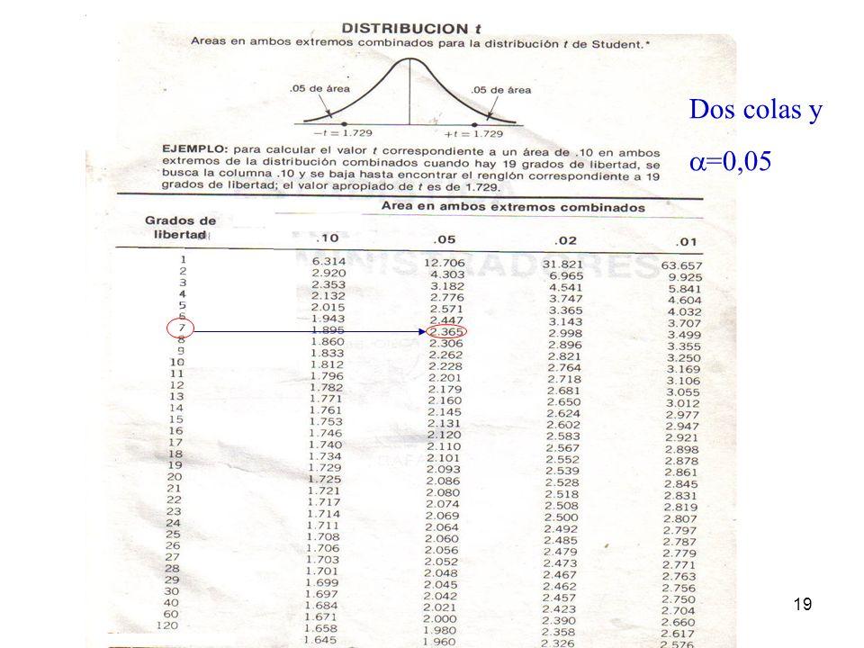 19 Dos colas y =0,05
