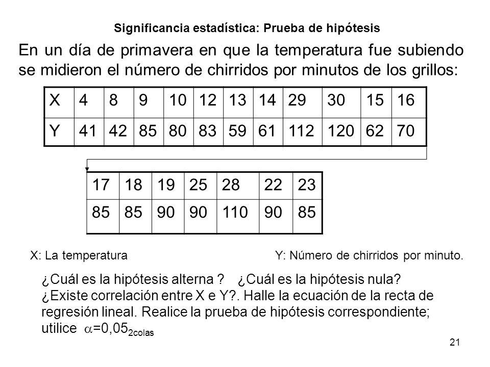 21 Significancia estadística: Prueba de hipótesis En un día de primavera en que la temperatura fue subiendo se midieron el número de chirridos por min