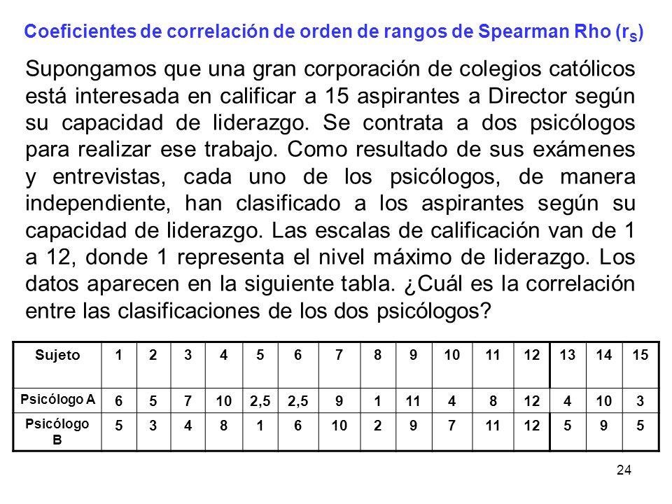 24 Coeficientes de correlación de orden de rangos de Spearman Rho (r S ) Supongamos que una gran corporación de colegios católicos está interesada en
