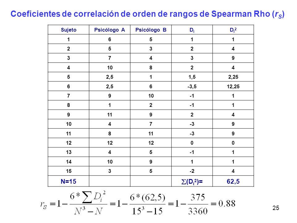 25 Coeficientes de correlación de orden de rangos de Spearman Rho (r S ) SujetoPsicólogo APsicólogo BDiDi Di2Di2 16511 25324 37439 410824 52,511,52,25