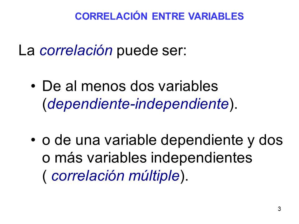 3 CORRELACIÓN ENTRE VARIABLES La correlación puede ser: De al menos dos variables (dependiente-independiente). o de una variable dependiente y dos o m