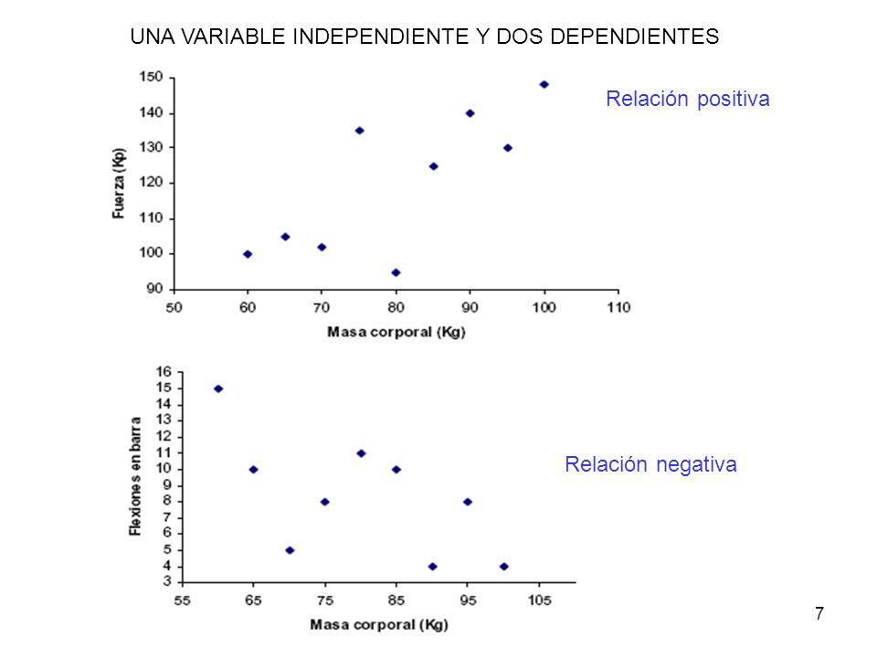 7 UNA VARIABLE INDEPENDIENTE Y DOS DEPENDIENTES Relación positiva Relación negativa