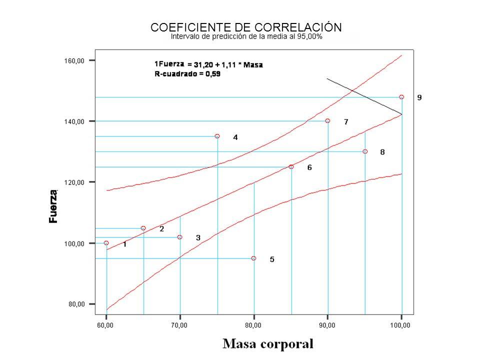10 COEFICIENTE DE CORRELACIÓN = r