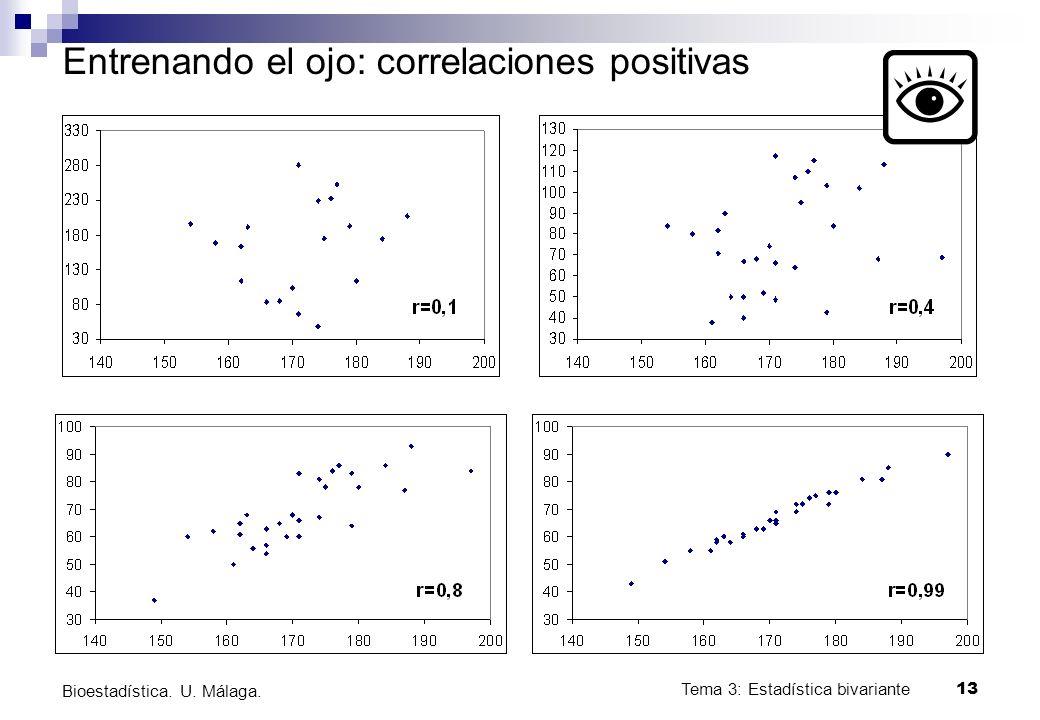Tema 3: Estadística bivariante 13 Bioestadística. U. Málaga. Entrenando el ojo: correlaciones positivas