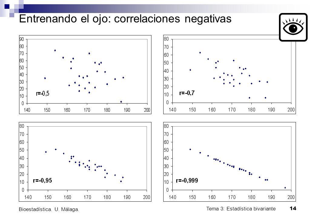 Tema 3: Estadística bivariante 14 Bioestadística. U. Málaga. Entrenando el ojo: correlaciones negativas