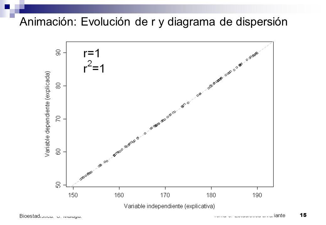 Tema 3: Estadística bivariante 15 Bioestadística. U. Málaga. Animación: Evolución de r y diagrama de dispersión