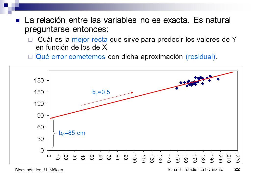 Tema 3: Estadística bivariante 22 Bioestadística. U. Málaga. La relación entre las variables no es exacta. Es natural preguntarse entonces: Cuál es la