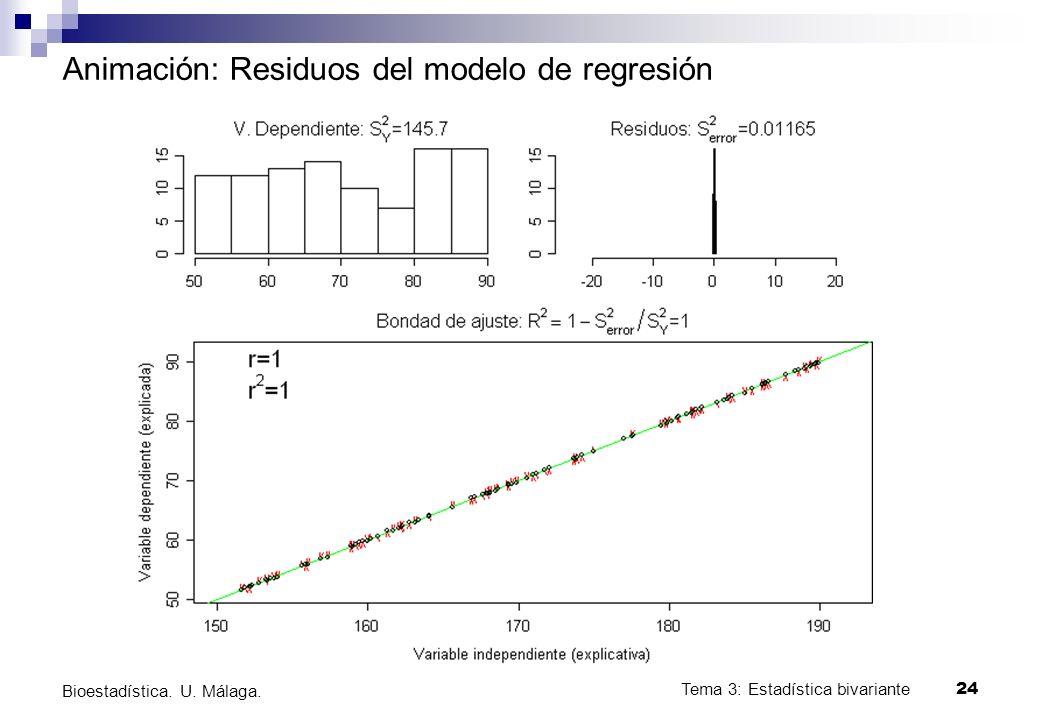 Tema 3: Estadística bivariante 24 Bioestadística. U. Málaga. Animación: Residuos del modelo de regresión