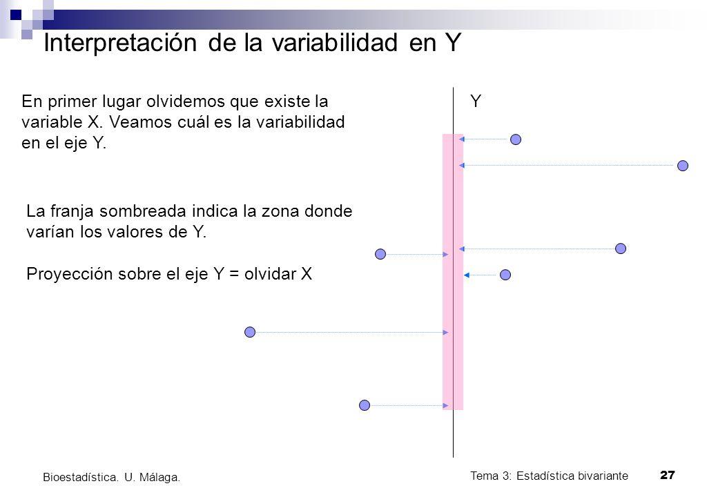 Tema 3: Estadística bivariante 27 Bioestadística. U. Málaga. Interpretación de la variabilidad en Y Y En primer lugar olvidemos que existe la variable