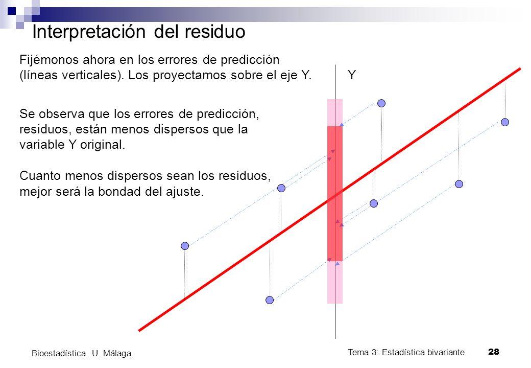 Tema 3: Estadística bivariante 28 Bioestadística. U. Málaga. Interpretación del residuo Y Fijémonos ahora en los errores de predicción (líneas vertica
